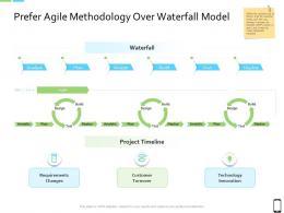 Smart Phone Strategy Prefer Agile Methodology Over Waterfall Model Ppt Gallery Master Slide