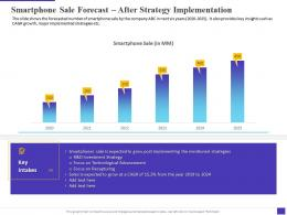 Smartphone Sale Forecast After Strategy Implementation Decline Electronic Equipment Sale Company
