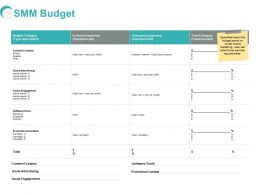 SMM Budget Engagement Ppt Powerpoint Presentation Slides