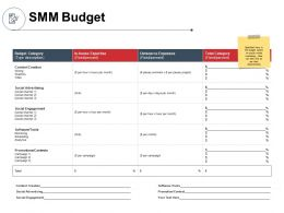 SMM Budget Outsource Expanses Powerpoint Presentation Gallery Visuals