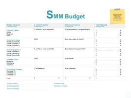 Smm Budget Outsource Expense Ppt Powerpoint Presentation Show Example