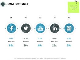 SMM Statistics Social Media Ppt Powerpoint Presentation Infographics Slides