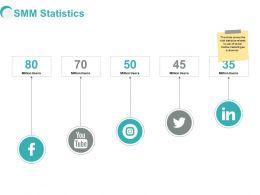 SMM Statistics Social Ppt Powerpoint Presentation Gallery
