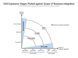 SOA Expansion Stages Plotted Against Scope Of Business Integration