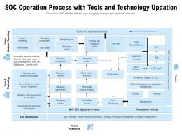 SOC Operation Process With Tools And Technology Updation