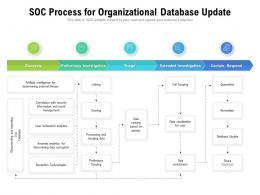 SOC Process For Organizational Database Update