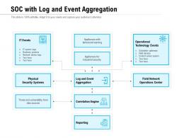 SOC With Log And Event Aggregation