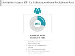 Social Assistance Kpi For Substance Abuse Recidivism Rate Ppt Slide