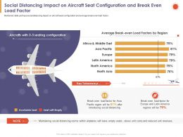 Social Distancing Impact On Aircraft Seat Configuration And Break Even Load Factor Ppt Slides