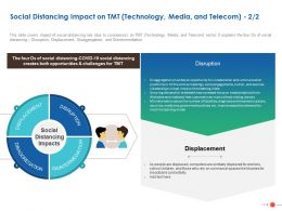 Social Distancing Impact On TMT Technology Media And Telecom Ppt Powerpoint Skills