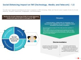 Social Distancing Impact On TMT Technology Media And Telecom Services Ppt Powerpoint Format
