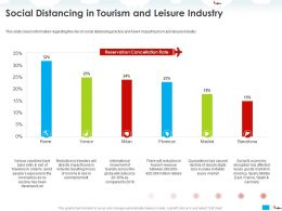 Social Distancing In Tourism And Leisure Industry Luxury Ppt Powerpoint Presentation Show Display