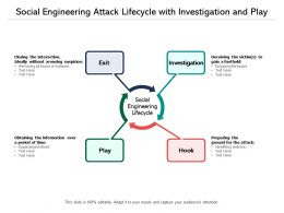 Social Engineering Attack Lifecycle With Investigation And Play