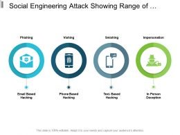 Social Engineering Attack Showing Range Of Malicious Activities