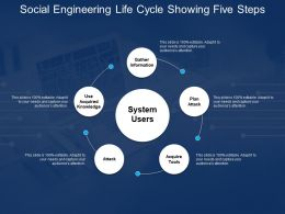 Social Engineering Life Cycle Showing Five Steps