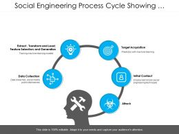 Social Engineering Process Cycle Showing Five Steps