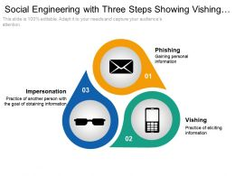 Social Engineering With Three Steps Showing Vishing Phishing And Impersonation