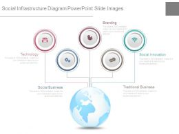 Social Infrastructure Diagram Powerpoint Slide Images