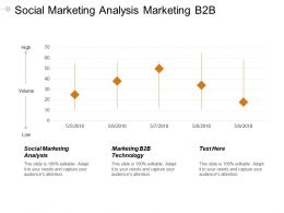 Social Marketing Analysis Marketing B2b Technology Mindful Thinking Cpb