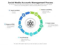 Social Media Accounts Management Process