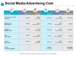 Social Media Advertising Cost Campaign Results Ppt Powerpoint Presentation Slides Display