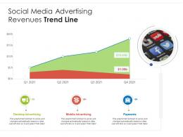 Social Media Advertising Revenues Trend Line