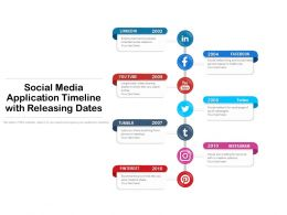 Social Media Application Timeline With Releasing Dates