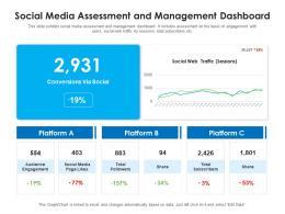 Social Media Assessment And Management Dashboard
