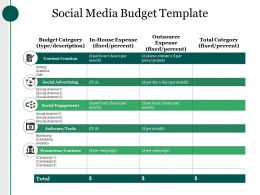 Social Media Budget Template Ppt Sample