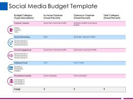 Social Media Budget Template Ppt Show