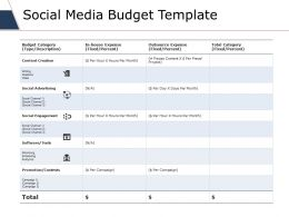 Social Media Budget Template Ppt Slides Slideshow