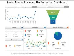 Social Media Business Performance Dashboard