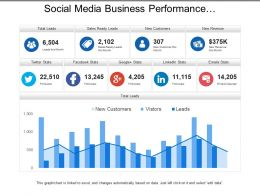 Social Media Business Performance Dashboards With Total Leads