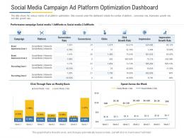 Social Media Campaign Ad Platform Optimization Dashboard Powerpoint Template