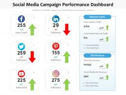 Social Media Campaign Performance Dashboard