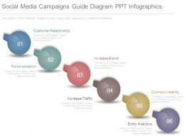 Social Media Campaigns Guide Diagram Ppt Infographics