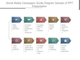 Social Media Campaigns Guide Diagram Sample Of Ppt Presentation