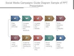 Social Media Campaigns Guide Diagram Sample Of Ppt Presentation