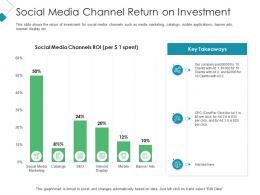 Social Media Channel Return On Investment Client Acquisition Costing For Acquiring Ppt Style