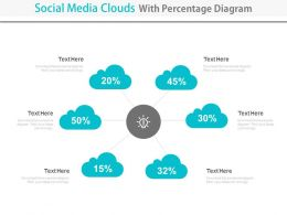 Social Media Clouds With Percentage Diagram Powerpoint Slides
