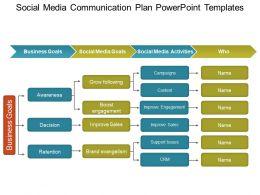 Social Media Communication Plan Powerpoint Templates