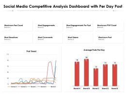 Social Media Competitive Analysis Dashboard With Per Day Post