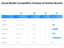 Social Media Competitive Analysis Of Fashion Brands