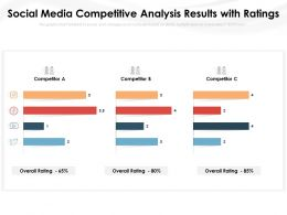 Social Media Competitive Analysis Results With Ratings
