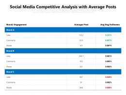Social Media Competitive Analysis With Average Posts