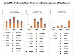Social Media Competitive Analysis With Engagement Of Customers