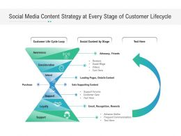 Social Media Content Strategy At Every Stage Of Customer Lifecycle