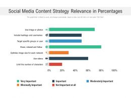 Social Media Content Strategy Relevance In Percentages