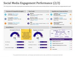 Social Media Engagement Performance 2 2 Products Ppt Powerpoint Presentation Layouts Visual Aids