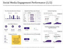 Social Media Engagement Performance Favorites Empowered Customer Ppt Model